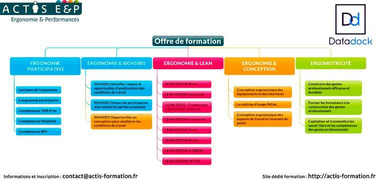 Formation Ergonomie Ergomotricite LEAN MANAGEMENT-Conception Ergonomique